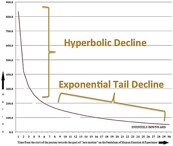HYPERBOLIC & EXPONENTIAL TAIL DECLINE IN MOTION OVER TIME